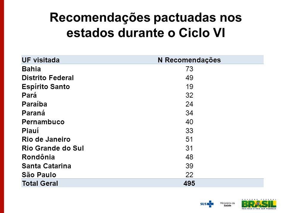 Recomendações pactuadas nos estados durante o Ciclo VI UF visitadaN Recomendações Bahia73 Distrito Federal49 Espírito Santo19 Pará32 Paraíba24 Paraná3
