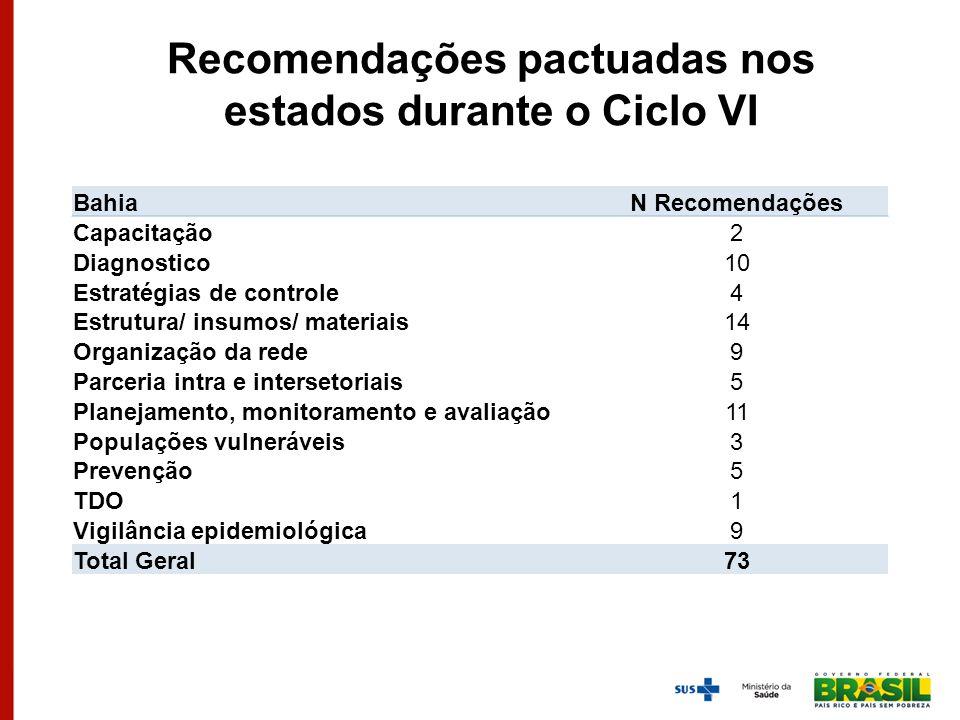 Recomendações pactuadas nos estados durante o Ciclo VI BahiaN Recomendações Capacitação2 Diagnostico10 Estratégias de controle4 Estrutura/ insumos/ ma