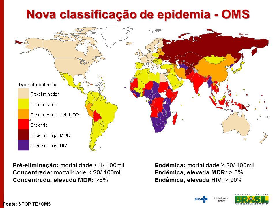 Pré-eliminação: mortalidade ≤ 1/ 100mil Concentrada: mortalidade < 20/ 100mil Concentrada, elevada MDR: >5% Endêmica: mortalidade ≥ 20/ 100mil Endêmic