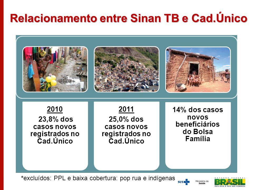 Relacionamento entre Sinan TB e Cad.Único 2010 23,8% dos casos novos registrados no Cad.Único 2011 25,0% dos casos novos registrados no Cad.Único 14%