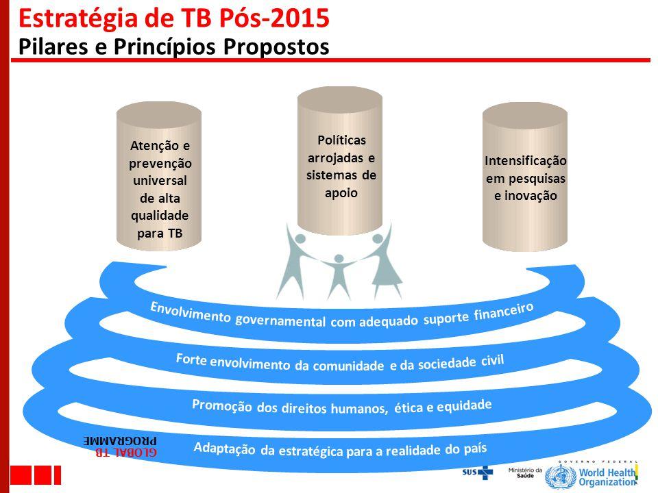 Atenção e prevenção universal de alta qualidade para TB Políticas arrojadas e sistemas de apoio Intensificação em pesquisas e inovação Estratégia de T