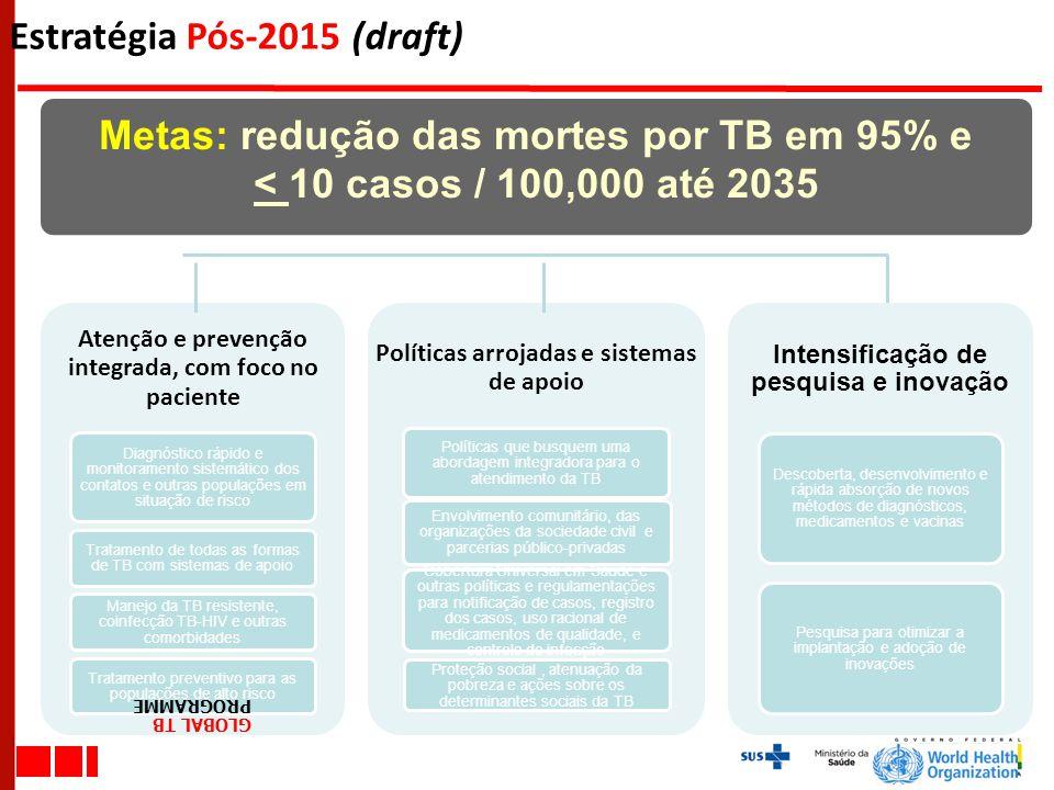 Estratégia Pós-2015 (draft) Metas: redução das mortes por TB em 95% e < 10 casos / 100,000 até 2035 GLOBAL TB PROGRAMME