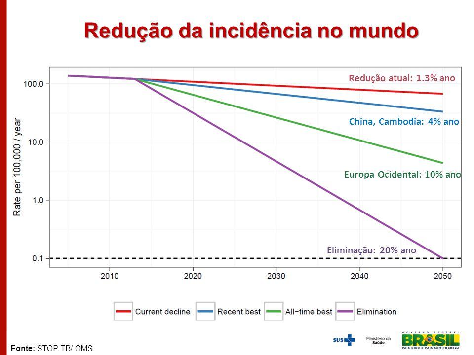 Redução atual: 1.3% ano China, Cambodia: 4% ano Europa Ocidental: 10% ano Eliminação: 20% ano Fonte: STOP TB/ OMS Redução da incidência no mundo