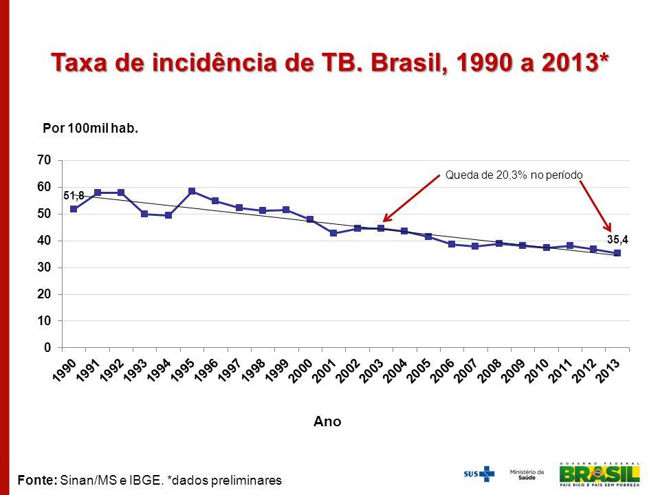 Taxa de incidência de TB. Brasil, 1990 a 2013* Fonte: Sinan/MS e IBGE. *dados preliminares Por 100mil hab. Ano Queda de 20,3% no período