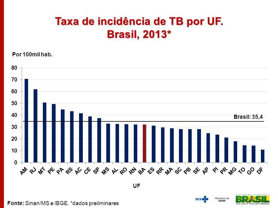 Taxa de incidência de TB por UF. Brasil, 2013* Por 100mil hab. UF Fonte: Sinan/MS e IBGE. *dados preliminares Brasil: 35,4