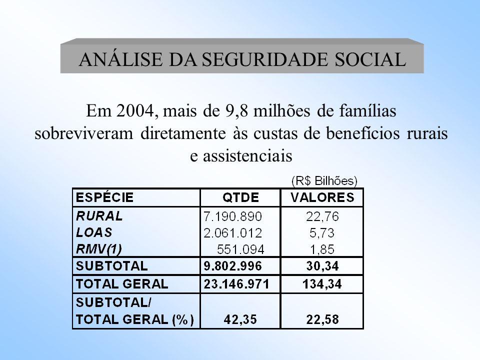 Repasse das Contribuições Sociais - COFINS, CSLL, CPMF e Fundo da Pobreza Executado em 2004 ANÁLISE DA SEGURIDADE SOCIAL
