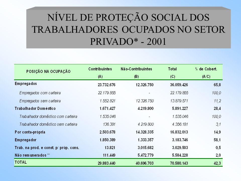INDICADORES DE GASTO SOCIAL E RENDA PER CAPTA - PAÍSES SELECIONADOS