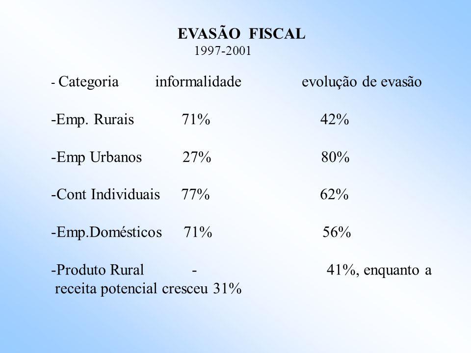 NÍVEL DE PROTEÇÃO SOCIAL DOS TRABALHADORES OCUPADOS NO SETOR PRIVADO* - 2001
