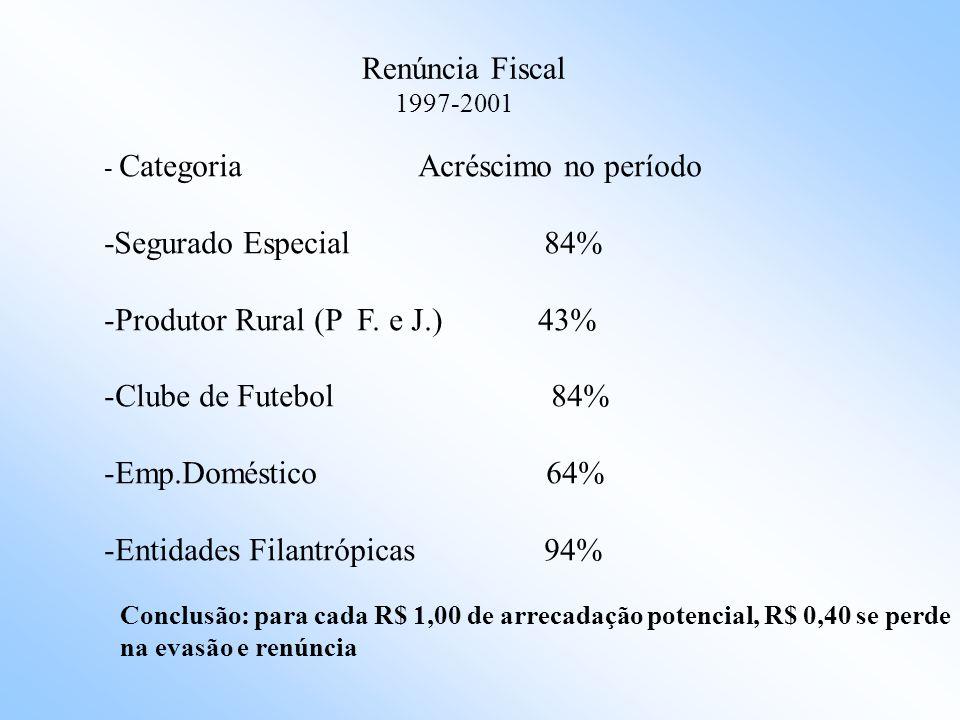 EVASÃO FISCAL 1997-2001 - Categoria informalidade evolução de evasão -Emp.