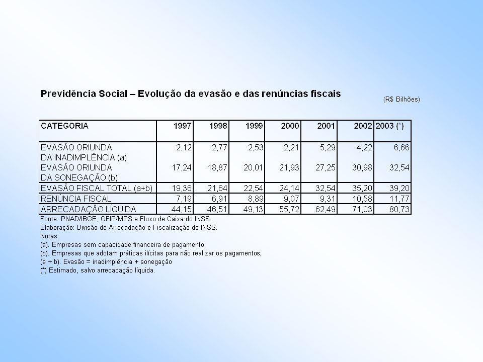 Renúncia Fiscal 1997-2001 - Categoria Acréscimo no período -Segurado Especial 84% -Produtor Rural (P F.