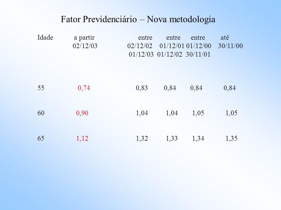 Fator Previdenciário – Nova metodologia Idade Metodologia Metodologia antiga nova 2003 2002 2001 2000 1999 55 24,2 21,6 21,5 21,4 21,3 60 20,5 17,9 17,8 17,7 17,6 65 17,1 14,4 14,3 14,2 14,1