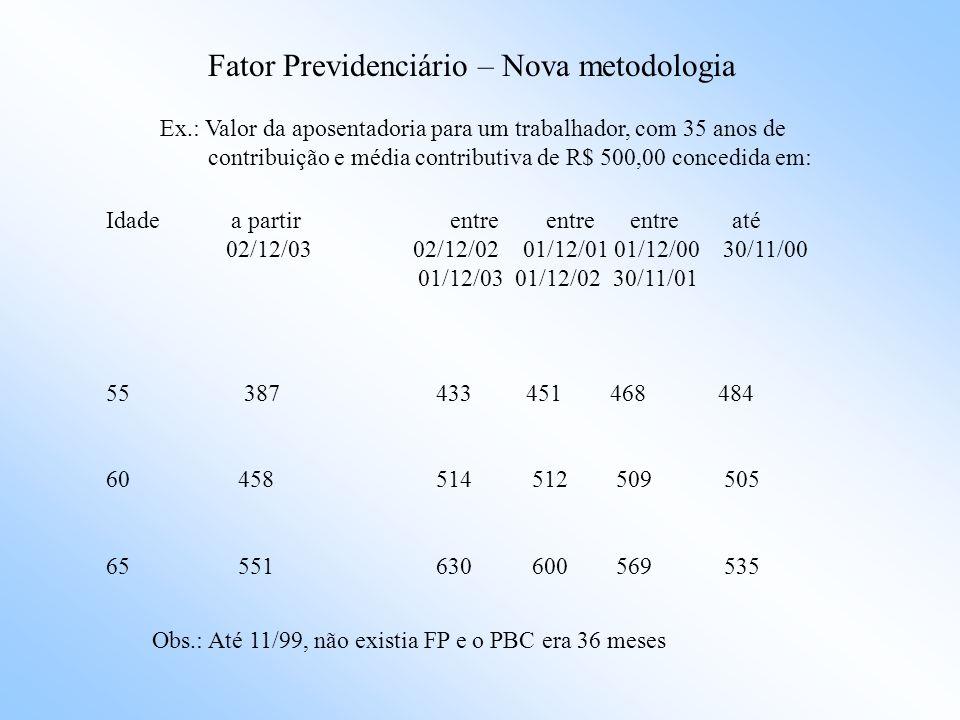 Fator Previdenciário – Nova metodologia Idade a partir entre entre entre até 02/12/03 02/12/02 01/12/01 01/12/00 30/11/00 01/12/03 01/12/02 30/11/01 55 0,74 0,83 0,84 0,84 0,84 60 0,90 1,04 1,04 1,05 1,05 65 1,12 1,32 1,33 1,34 1,35