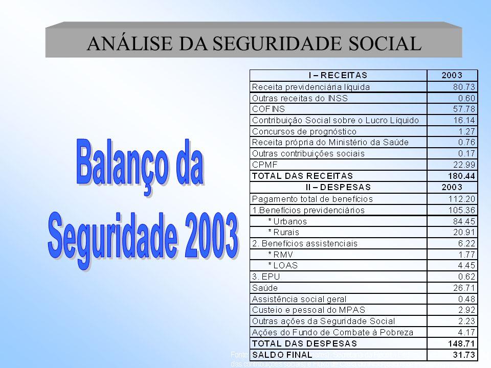 Fator Previdenciário – Nova metodologia Idade a partir entre entre entre até 02/12/03 02/12/02 01/12/01 01/12/00 30/11/00 01/12/03 01/12/02 30/11/01 55 387 433 451 468 484 60 458 514 512 509 505 65 551 630 600 569 535 Ex.: Valor da aposentadoria para um trabalhador, com 35 anos de contribuição e média contributiva de R$ 500,00 concedida em: Obs.: Até 11/99, não existia FP e o PBC era 36 meses