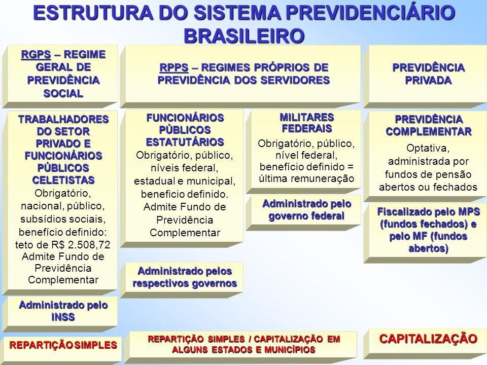 O modelo do Banco Mundial Pilares da segurança econômica na velhice