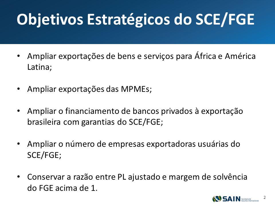 Objetivos Estratégicos do SCE/FGE Ampliar exportações de bens e serviços para África e América Latina; Ampliar exportações das MPMEs; Ampliar o financiamento de bancos privados à exportação brasileira com garantias do SCE/FGE; Ampliar o número de empresas exportadoras usuárias do SCE/FGE; Conservar a razão entre PL ajustado e margem de solvência do FGE acima de 1.