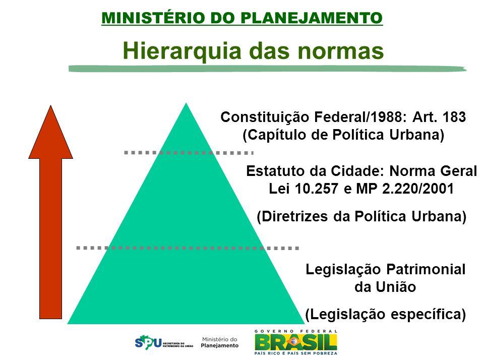 MINISTÉRIO DO PLANEJAMENTO Constituição Federal/1988: Art.