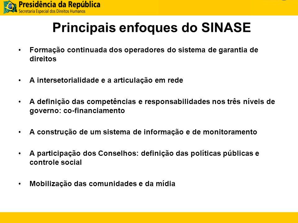 Principais enfoques do SINASE Formação continuada dos operadores do sistema de garantia de direitos A intersetorialidade e a articulação em rede A def