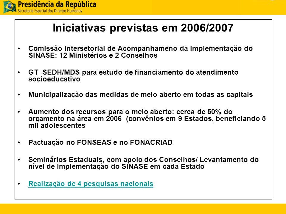 Iniciativas previstas em 2006/2007 Comissão Intersetorial de Acompanhameno da Implementação do SINASE: 12 Ministérios e 2 Conselhos GT SEDH/MDS para e
