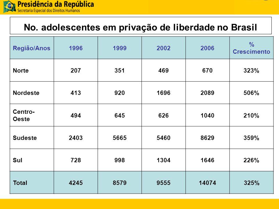 No. adolescentes em privação de liberdade no Brasil Região/Anos1996199920022006 % Crescimento Norte207351469670323% Nordeste41392016962089506% Centro-