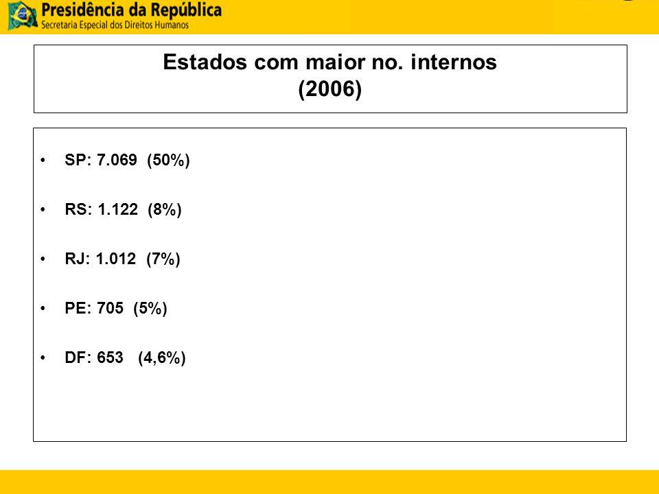 Estados com maior no. internos (2006) SP: 7.069 (50%) RS: 1.122 (8%) RJ: 1.012 (7%) PE: 705 (5%) DF: 653 (4,6%)