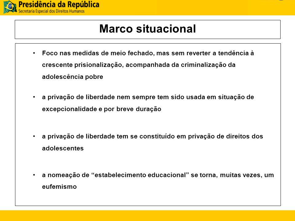 Marco situacional Foco nas medidas de meio fechado, mas sem reverter a tendência à crescente prisionalização, acompanhada da criminalização da adolesc