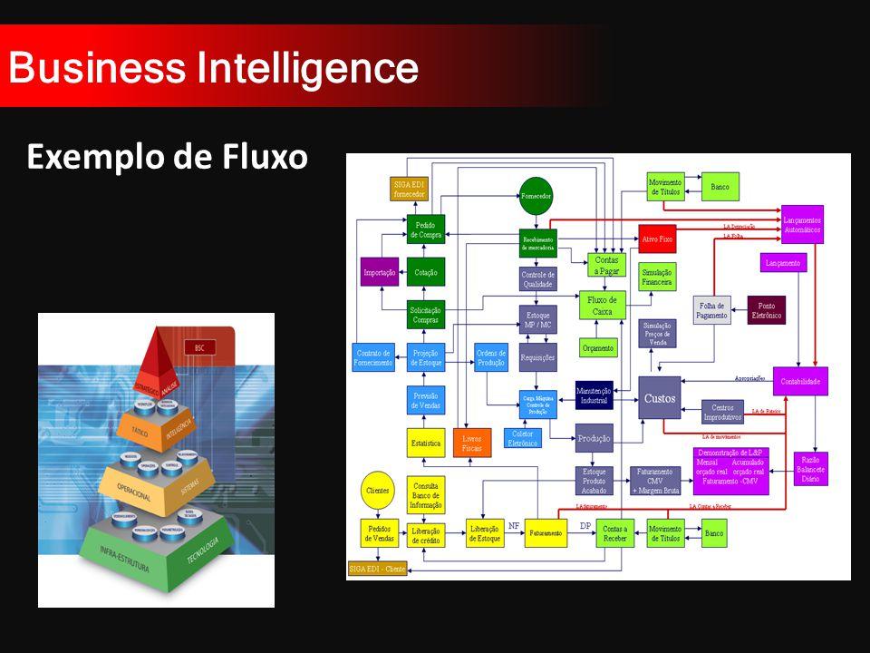 Business Intelligence Exemplo de Fluxo