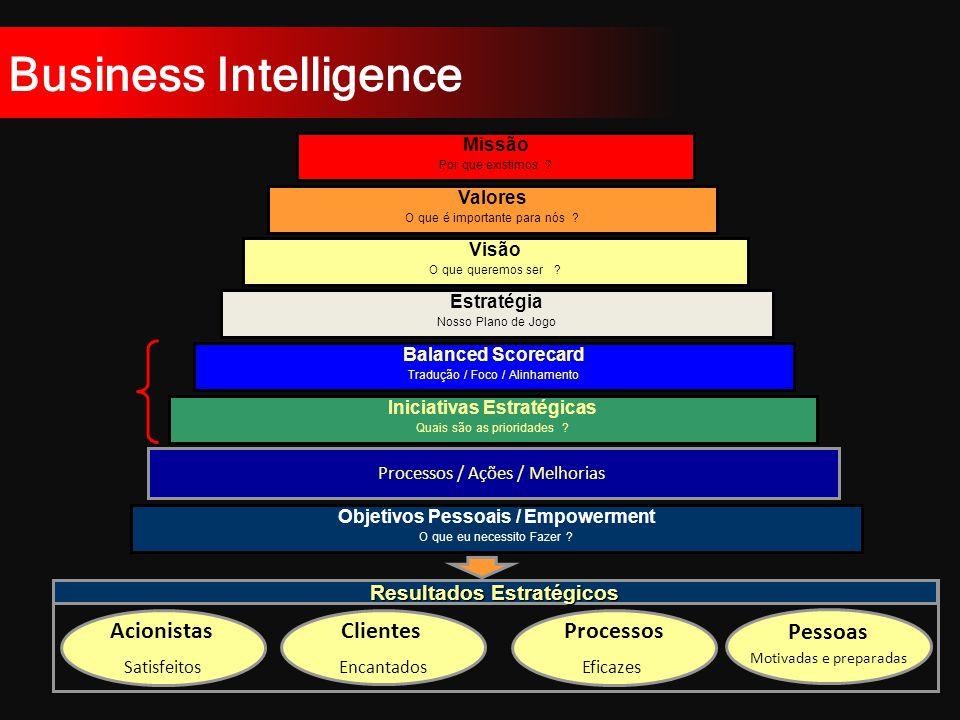 Business Intelligence Objetivos Pessoais / Empowerment O que eu necessito Fazer .