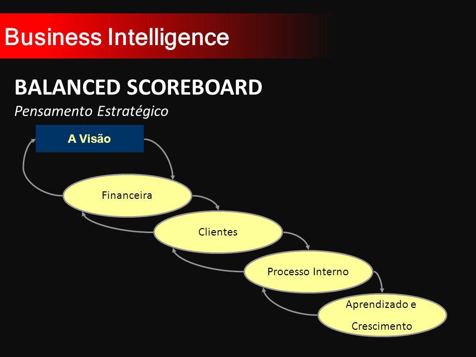 Business Intelligence BALANCED SCOREBOARD Pensamento Estratégico A Visão Financeira Clientes Processo Interno Aprendizado e Crescimento