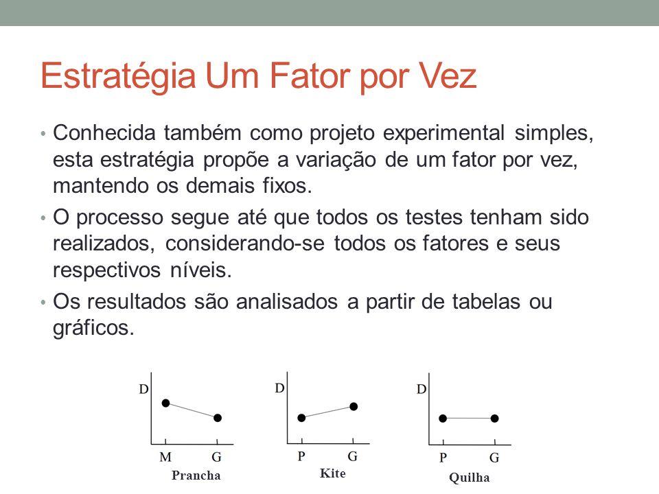Estratégia Um Fator por Vez Conhecida também como projeto experimental simples, esta estratégia propõe a variação de um fator por vez, mantendo os dem