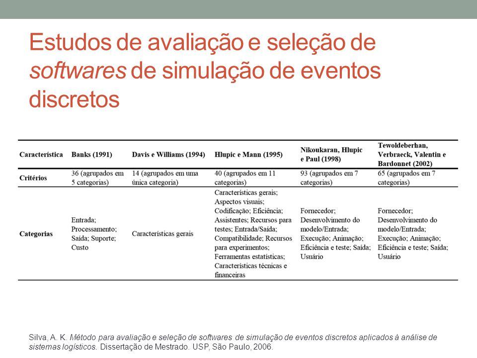 Estudos de avaliação e seleção de softwares de simulação de eventos discretos Silva, A. K. Método para avaliação e seleção de softwares de simulação d