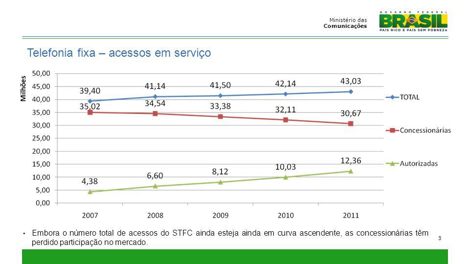 Ministério das Comunicações 3 Telefonia fixa – acessos em serviço Embora o número total de acessos do STFC ainda esteja ainda em curva ascendente, as