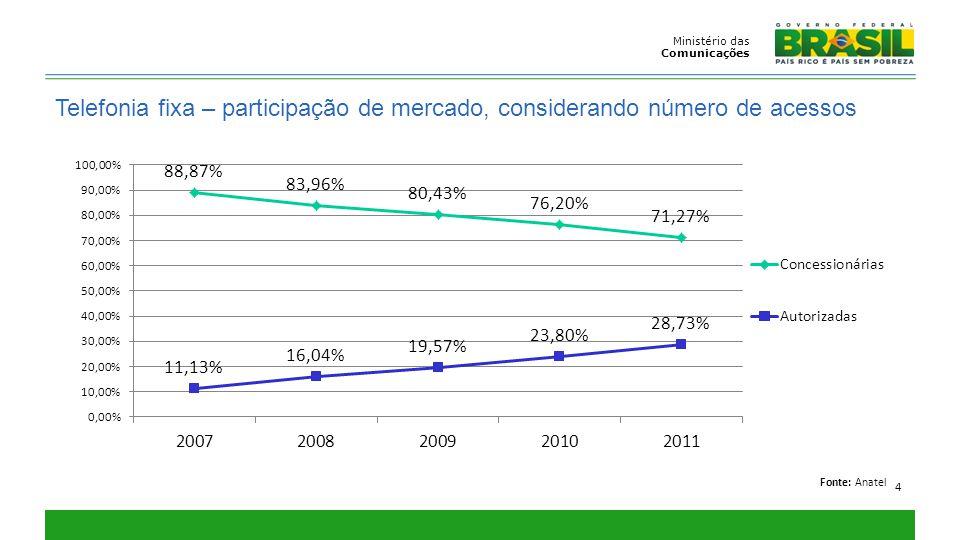 Ministério das Comunicações 4 Telefonia fixa – participação de mercado, considerando número de acessos Fonte: Anatel
