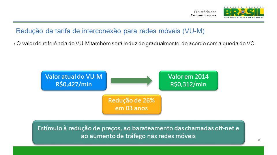 Ministério das Comunicações 8 Redução da tarifa de interconexão para redes móveis (VU-M) Valor atual do VU-M R$0,427/min Valor atual do VU-M R$0,427/m
