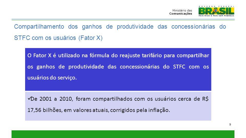 Ministério das Comunicações 9 Compartilhamento dos ganhos de produtividade das concessionárias do STFC com os usuários (Fator X) O Fator X é utilizado