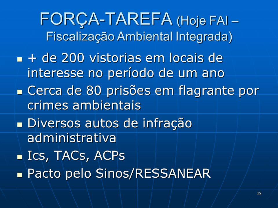 FORÇA-TAREFA (Hoje FAI – Fiscalização Ambiental Integrada) + de 200 vistorias em locais de interesse no período de um ano + de 200 vistorias em locais