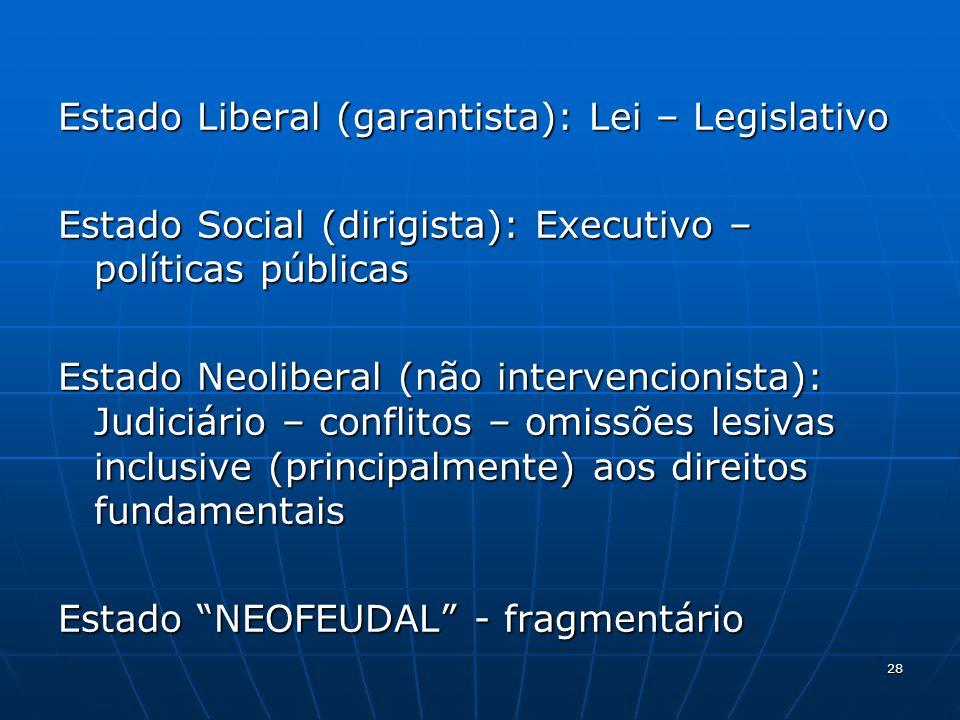 Estado Liberal (garantista): Lei – Legislativo Estado Social (dirigista): Executivo – políticas públicas Estado Neoliberal (não intervencionista): Jud