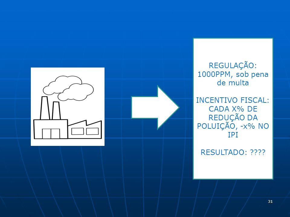 31 REGULAÇÃO: 1000PPM, sob pena de multa INCENTIVO FISCAL: CADA X% DE REDUÇÃO DA POLUIÇÃO, -x% NO IPI RESULTADO: ????