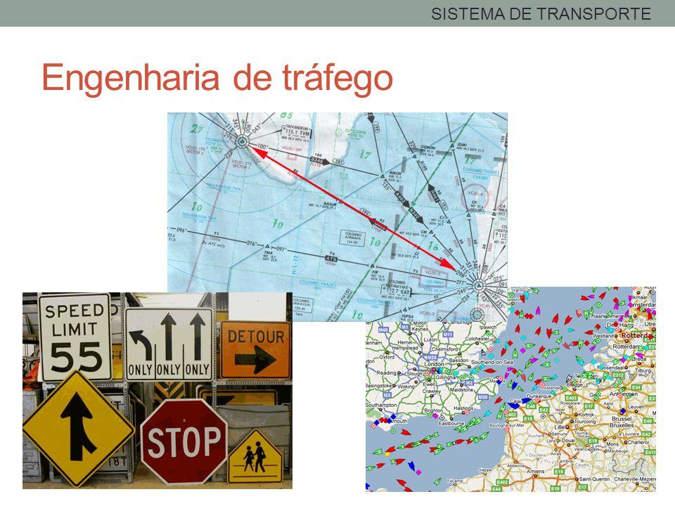 Engenharia de tráfego SISTEMA DE TRANSPORTE