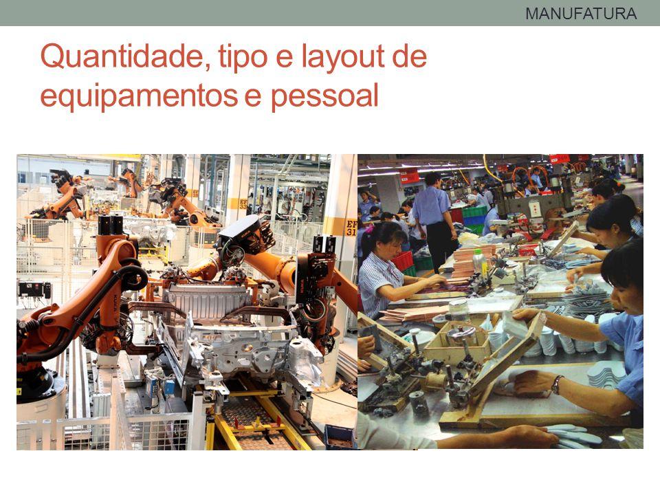 Quantidade, tipo e layout de equipamentos e pessoal MANUFATURA