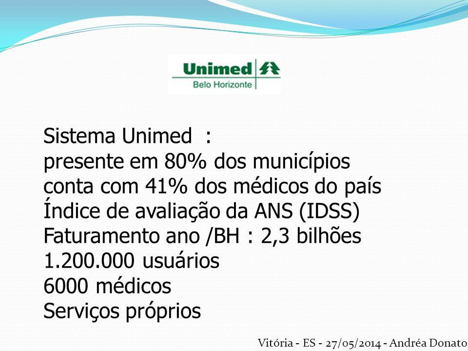 Sistema Unimed : presente em 80% dos municípios conta com 41% dos médicos do país Índice de avaliação da ANS (IDSS) Faturamento ano /BH : 2,3 bilhões