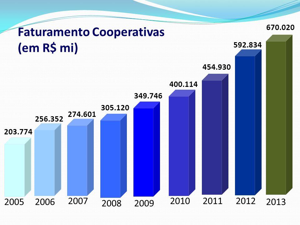 Faturamento Cooperativas (em R$ mi) 2006 2007 20082009 2010 2005 20112012 2013 256.352 274.601 305.120 349.746 400.114 203.774 454.930 592.834 670.020