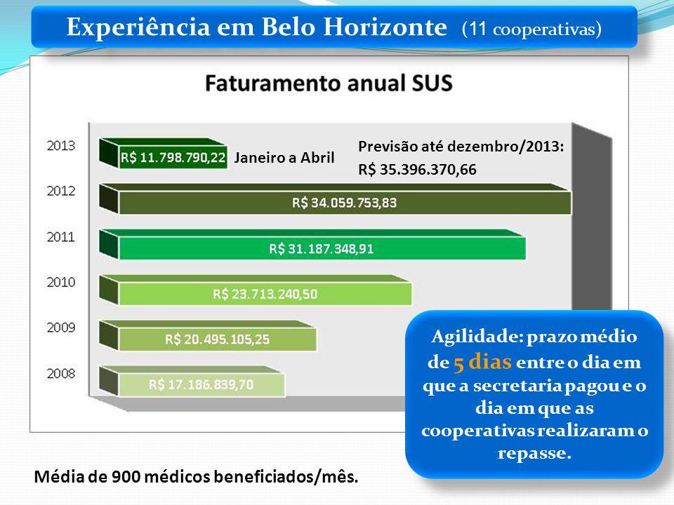 Experiência em Belo Horizonte ( 11 cooperativas) Média de 900 médicos beneficiados/mês. Agilidade: prazo médio de 5 dias entre o dia em que a secretar