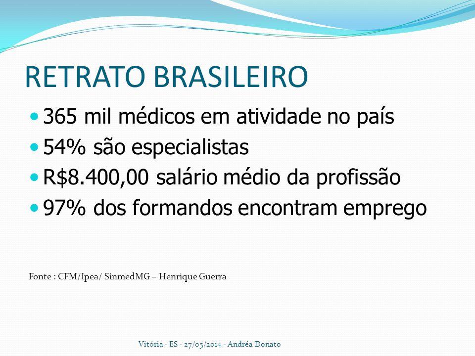 RETRATO BRASILEIRO 365 mil médicos em atividade no país 54% são especialistas R$8.400,00 salário médio da profissão 97% dos formandos encontram empreg