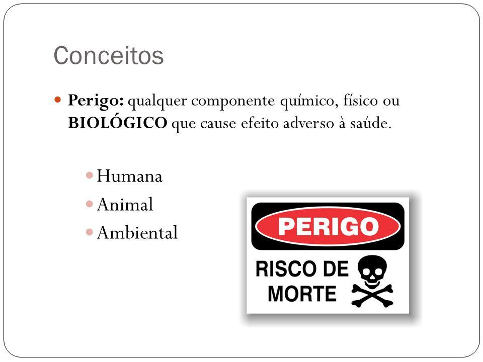 Conceitos Perigo: qualquer componente químico, físico ou BIOLÓGICO que cause efeito adverso à saúde.