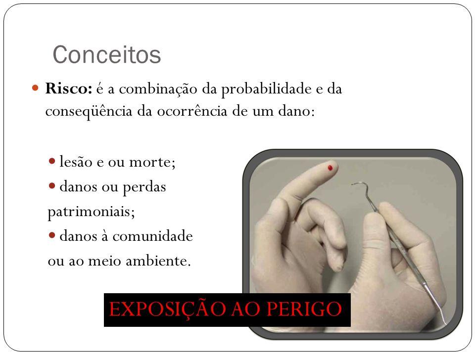 Conceitos Risco: é a combinação da probabilidade e da conseqüência da ocorrência de um dano: lesão e ou morte; danos ou perdas patrimoniais; danos à c