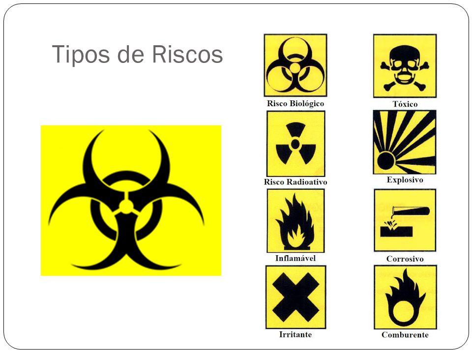 Tipos de Riscos