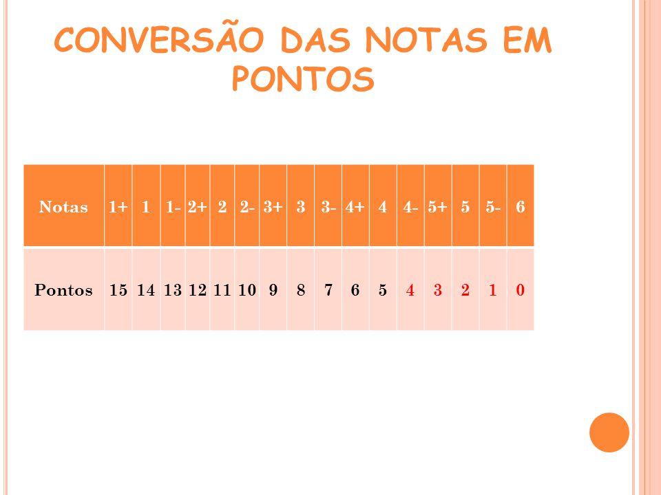 CONVERSÃO DAS NOTAS EM PONTOS Notas1+11-2+22-3+33-4+44-5+55-6 Pontos1514131211109876543210