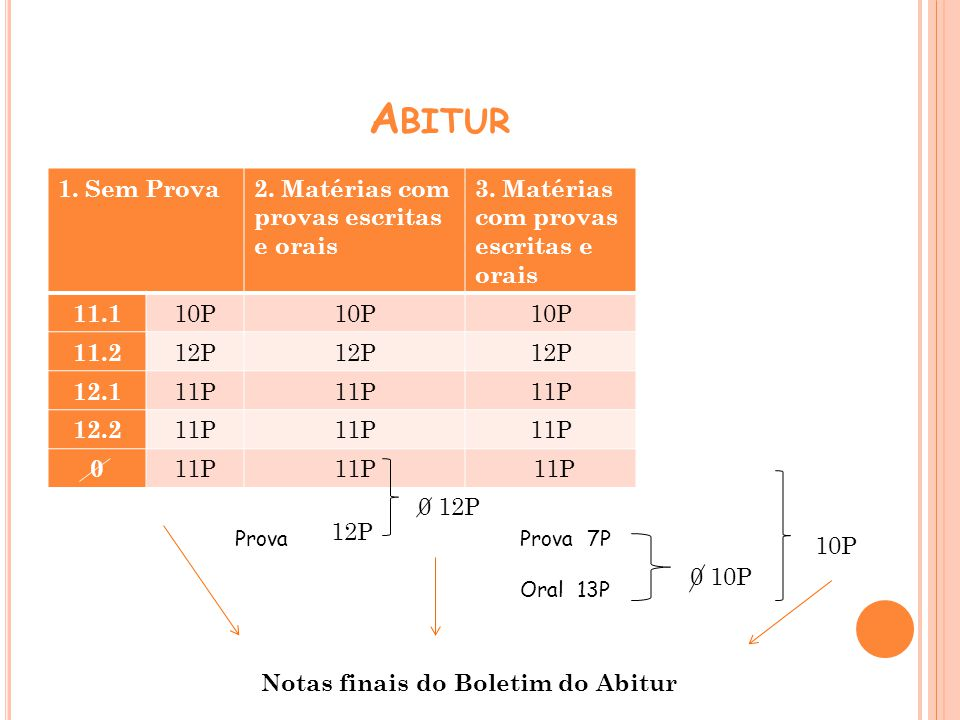 A BITUR 1. Sem Prova2. Matérias com provas escritas e orais 3. Matérias com provas escritas e orais 11.1 10P 11.2 12P 12.1 11P 12.2 11P 0 12P 0 12P Pr