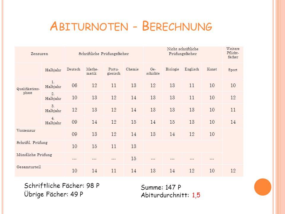 A BITURNOTEN - B ERECHNUNG Zensuren Schriftliche Prüfungsfächer Nicht schriftliche Prüfungsfächer Weitere Pflicht- fächer Halbjahr Deutsch Mathe- mati
