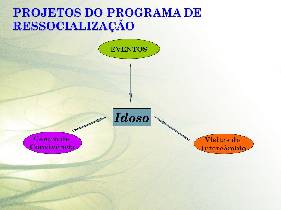 PROJETOS DO PROGRAMA DE RESSOCIALIZAÇÃO Idoso EVENTOS Visitas de Intercâmbio Centro de Convivência